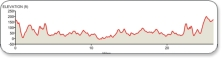 Isle of Wight Marathon Course Profile
